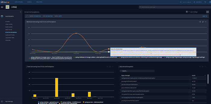 Install the log4j app and get automated insights about errors and exceptions in your log data