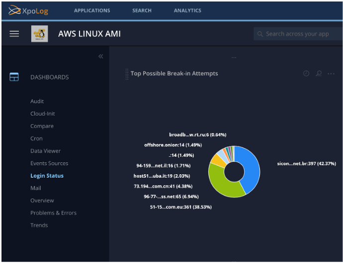 Easily investigate Linux possible break-in attempts with Linux AMI app's users login dashboard