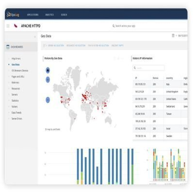 Analyze apache logs instantly with ready to use reports and dashboards. Http errors, Geo data, browser, bandwidth and more.