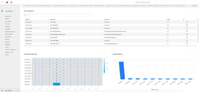 immediately view s3 insights like - top errors, errors per location, resource and clients accessing the buckets: