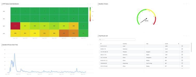 The NGINX Overview dashboard also visualizes other important data, such as HTTP Status code distribution, and user data.