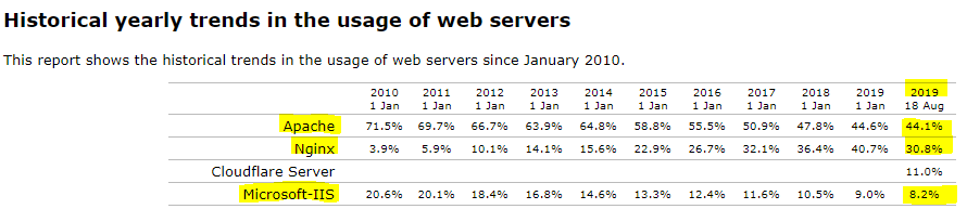 NGINX,vs. Apache vs. IIS web server usage trends since 2010