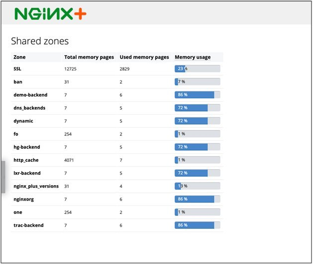 The Shared zones page shows memory page information (total, and used) and the proportion of web server resources used to handle each client application and entity.